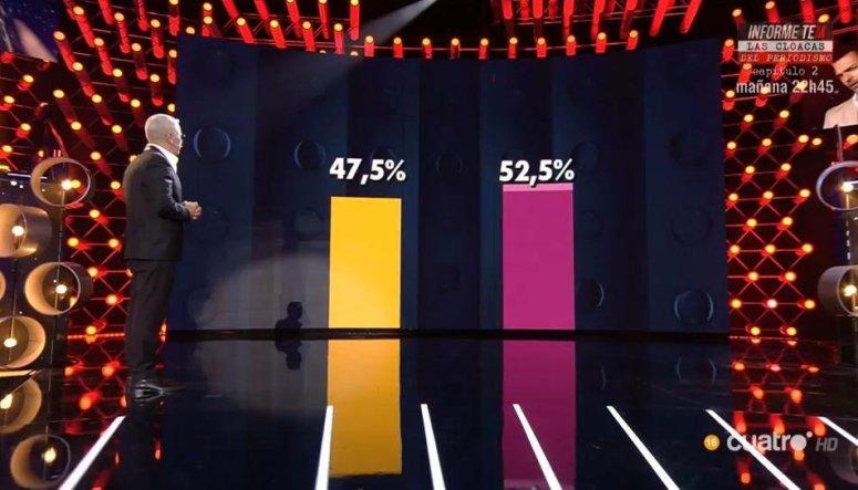 La audiencia se ajusta cada vez más entre el grupo mayoritario y el minoritario